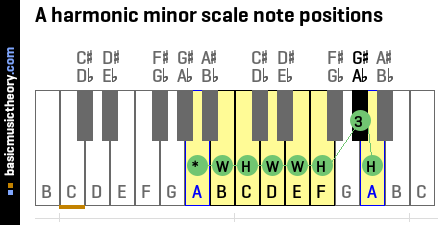 A harmonic minor scale note positions