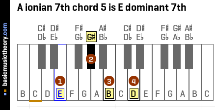 A ionian 7th chord 5 is E dominant 7th