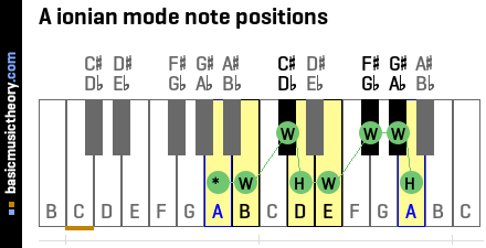 A ionian mode note positions