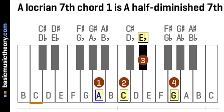 A locrian 7th chord 1 is A half-diminished 7th