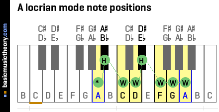 A locrian mode note positions