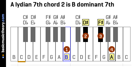 A lydian 7th chord 2 is B dominant 7th