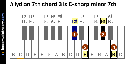 A lydian 7th chord 3 is C-sharp minor 7th