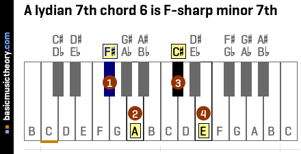 A lydian 7th chord 6 is F-sharp minor 7th