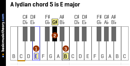 A lydian chord 5 is E major