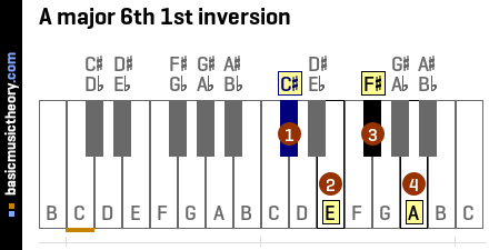 A major 6th 1st inversion