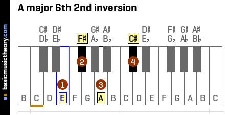 A major 6th 2nd inversion