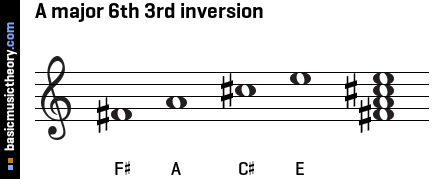 A major 6th 3rd inversion