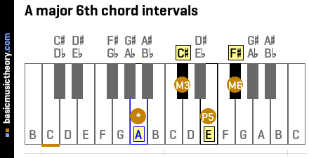A major 6th chord intervals
