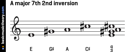 A major 7th 2nd inversion
