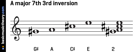 A major 7th 3rd inversion