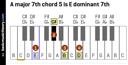 A major 7th chord 5 is E dominant 7th