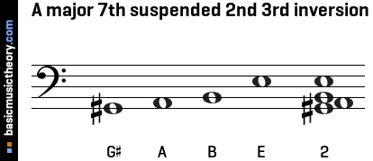 A major 7th suspended 2nd 3rd inversion