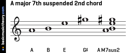 A major 7th suspended 2nd chord