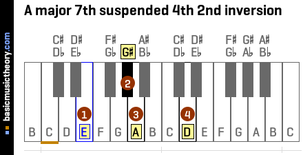 A major 7th suspended 4th 2nd inversion