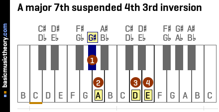 A major 7th suspended 4th 3rd inversion