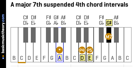 A major 7th suspended 4th chord intervals