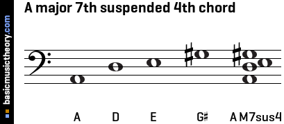 A major 7th suspended 4th chord
