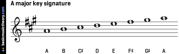 A major key signature
