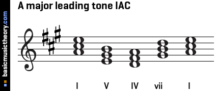 A major leading tone IAC