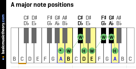 A major note positions