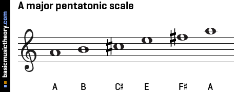 A major pentatonic scale