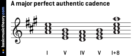 A major perfect authentic cadence
