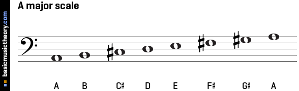 A major scale