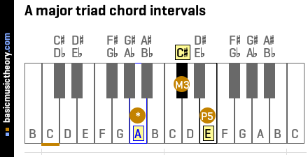 A major triad chord intervals