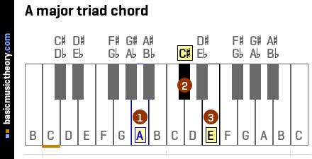 A major triad chord