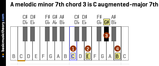 A melodic minor 7th chord 3 is C augmented-major 7th