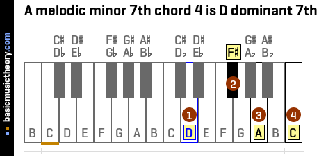 A melodic minor 7th chord 4 is D dominant 7th