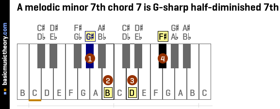 A melodic minor 7th chord 7 is G-sharp half-diminished 7th