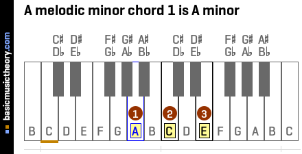 A melodic minor chord 1 is A minor