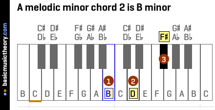 A melodic minor chord 2 is B minor