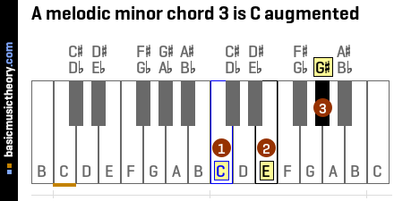 A melodic minor chord 3 is C augmented
