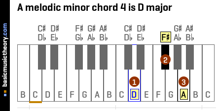 A melodic minor chord 4 is D major