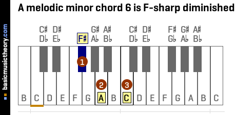 A melodic minor chord 6 is F-sharp diminished