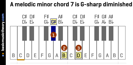 A melodic minor chord 7 is G-sharp diminished