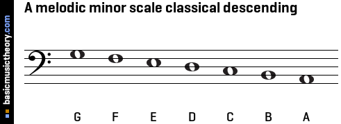 A melodic minor scale classical descending