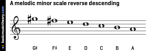 A melodic minor scale reverse descending
