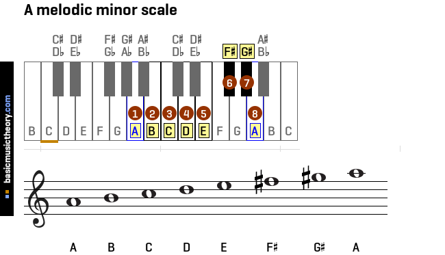 a-melodic-minor-scale