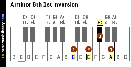 A minor 6th 1st inversion
