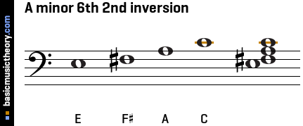A minor 6th 2nd inversion