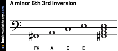 A minor 6th 3rd inversion
