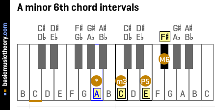 A minor 6th chord intervals