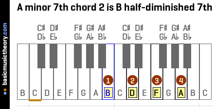 A minor 7th chord 2 is B half-diminished 7th