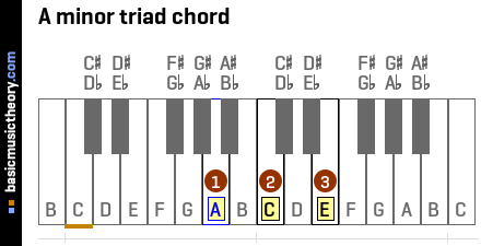A minor triad chord