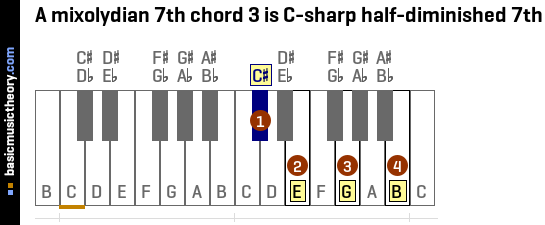 A mixolydian 7th chord 3 is C-sharp half-diminished 7th