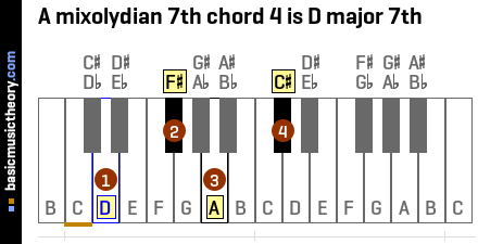 A mixolydian 7th chord 4 is D major 7th